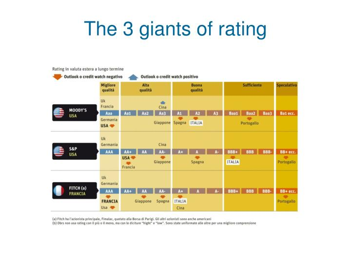 The 3 giants of rating