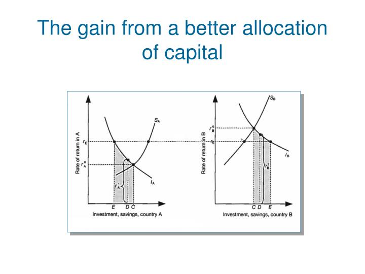 The gain from a better allocation