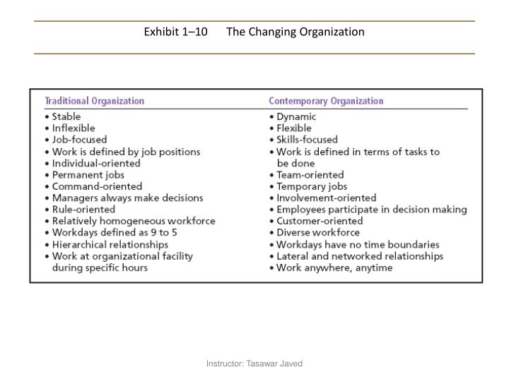Exhibit 1–10	The Changing Organization