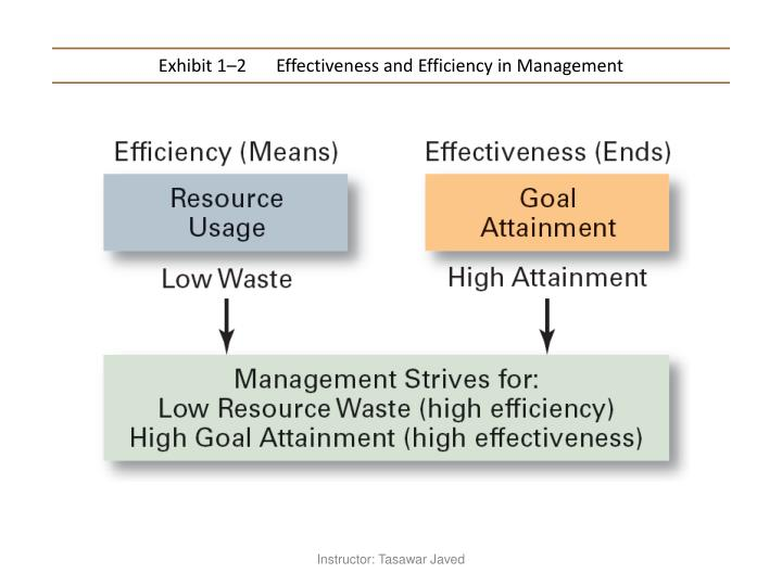 Exhibit 1–2	Effectiveness and Efficiency in Management