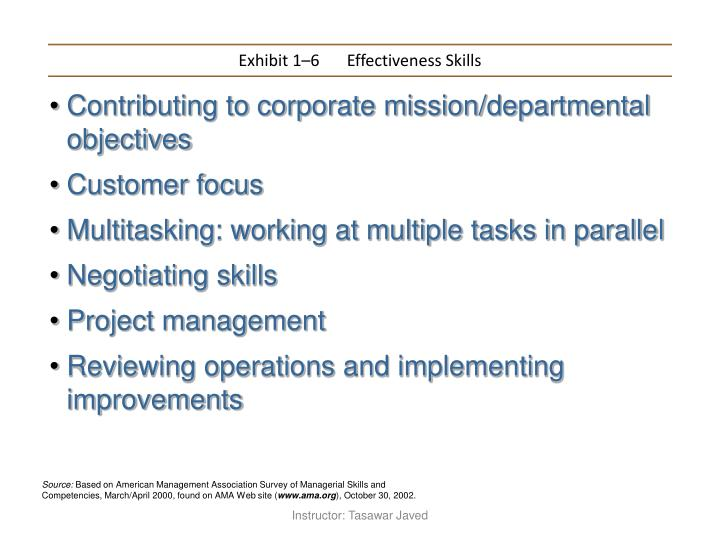 Exhibit 1–6	Effectiveness Skills
