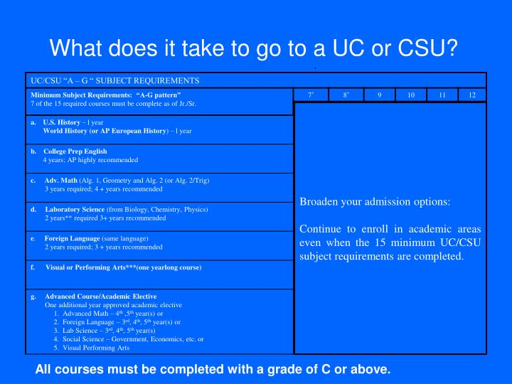 What does it take to go to a UC or CSU?