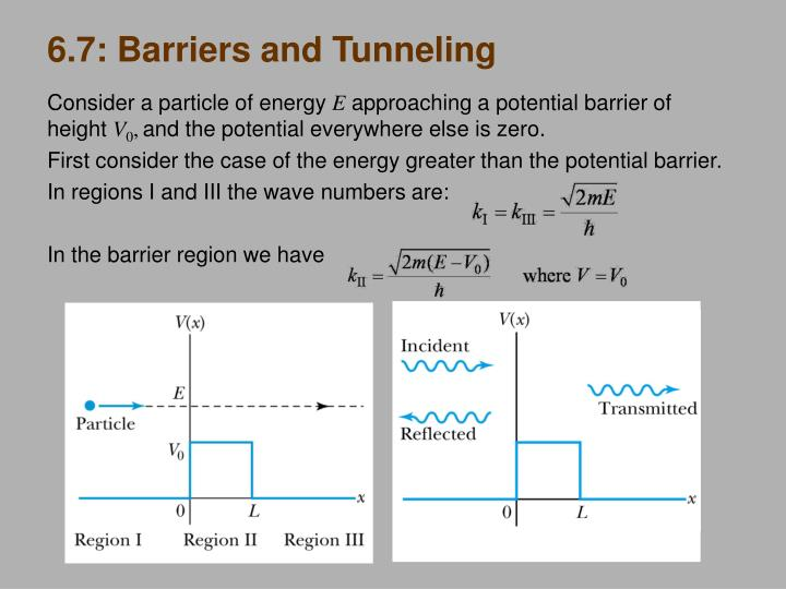 6.7: Barriers and Tunneling