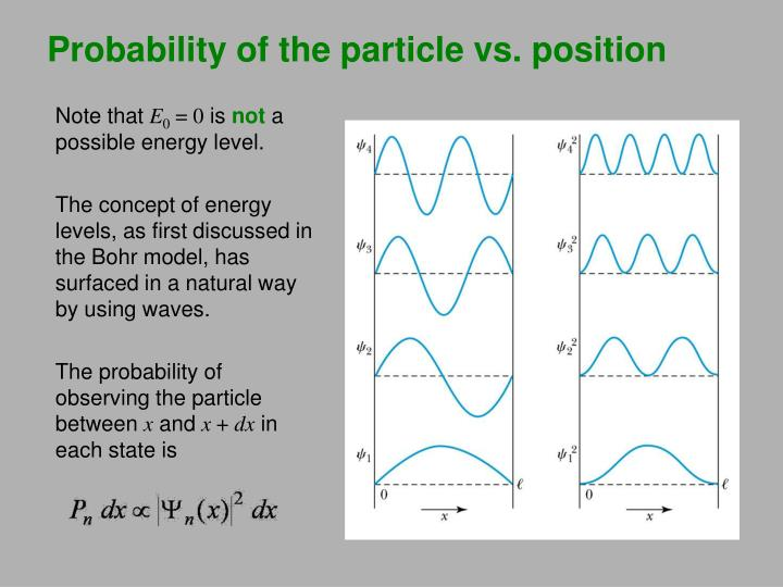 Probability of the particle vs. position