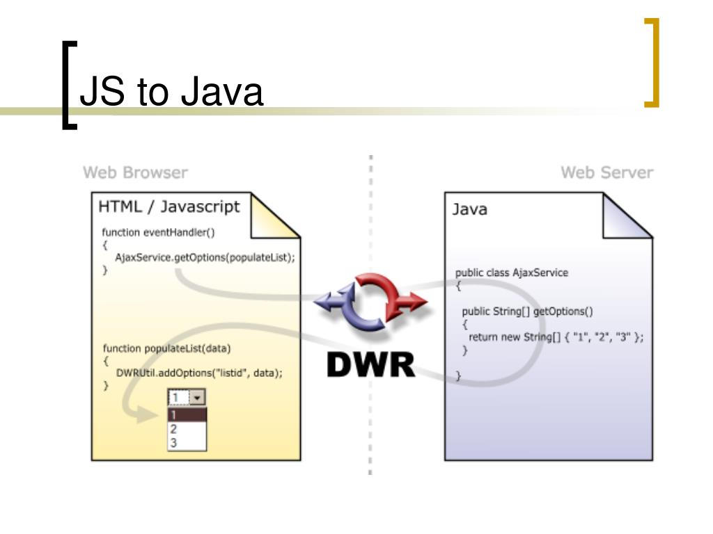 PPT - DWR: Direct Web Remoting PowerPoint Presentation - ID