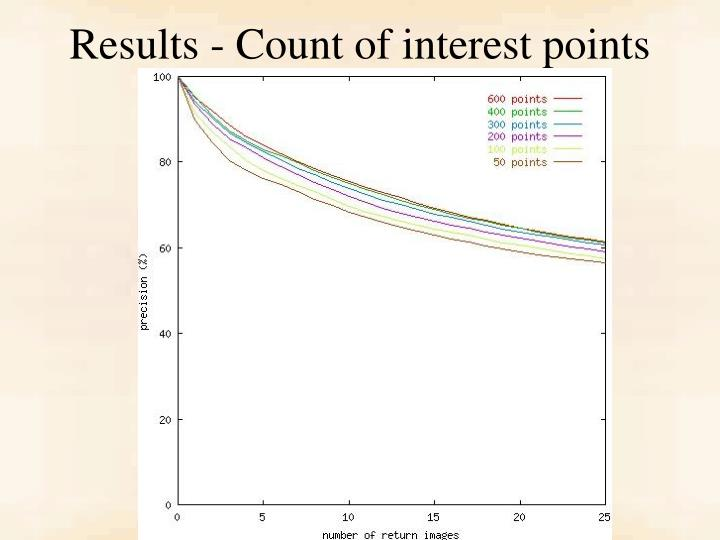Results - Count of interest points