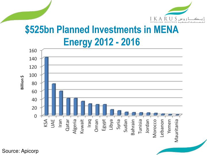 $525bn Planned Investments in MENA Energy 2012 - 2016