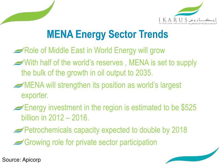MENA Energy Sector Trends