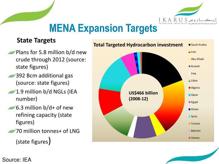 MENA Expansion Targets