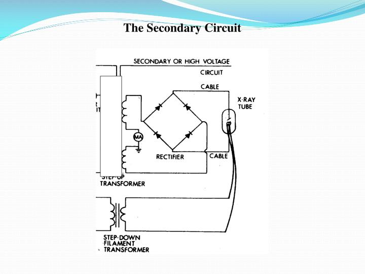 The Secondary Circuit