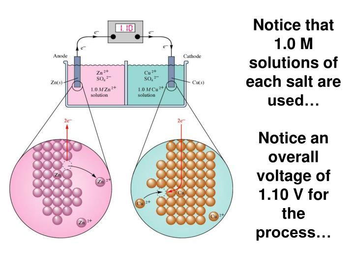 Notice that 1.0 M solutions of each salt are used…
