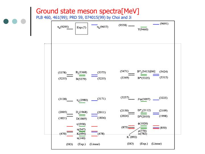 Ground state meson spectra[MeV]
