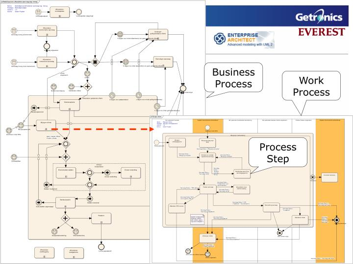 Example Process Models