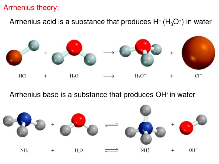 Arrhenius theory: