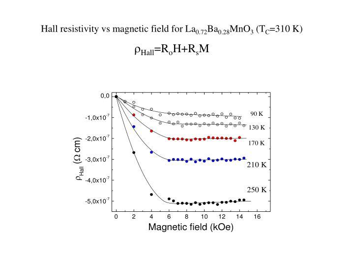 Hall resistivity vs magnetic field for La