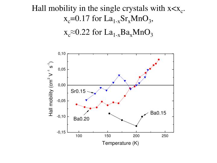 Hall mobility in the single crystals with x<x