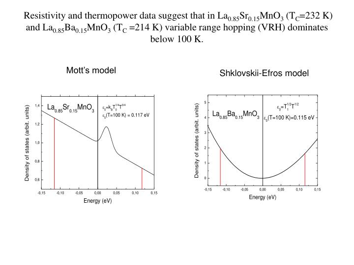 Resistivity and thermopower data suggest that in La