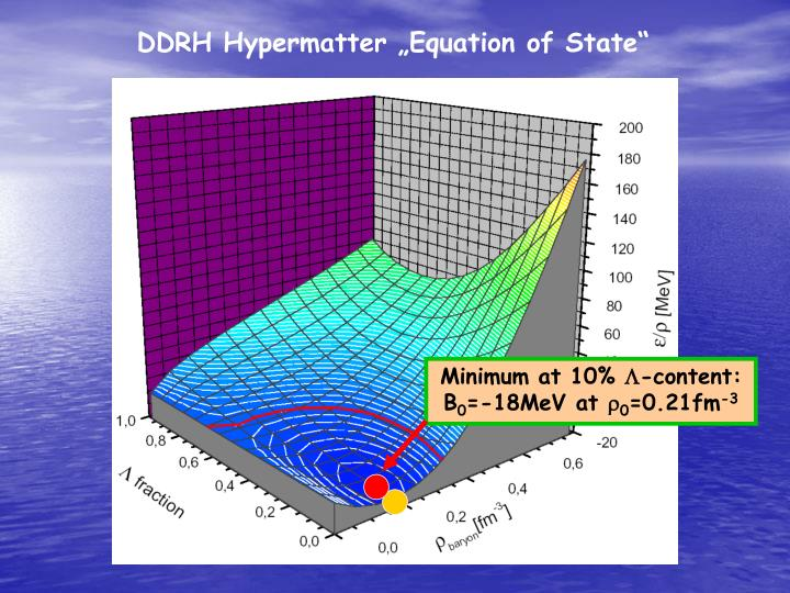 "DDRH Hypermatter ""Equation of State"""