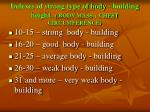 indexes of strong type of body building height body mass chest circumference