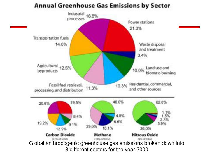 Global anthropogenic greenhouse gas emissions broken down into