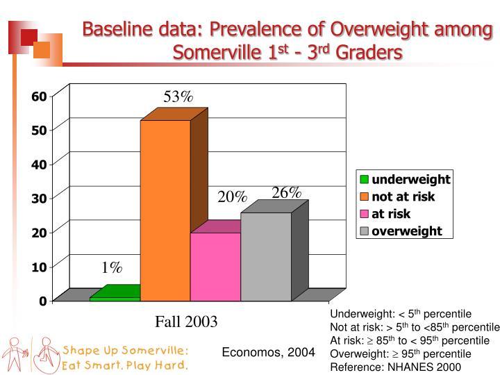 Baseline data: Prevalence of Overweight among Somerville 1