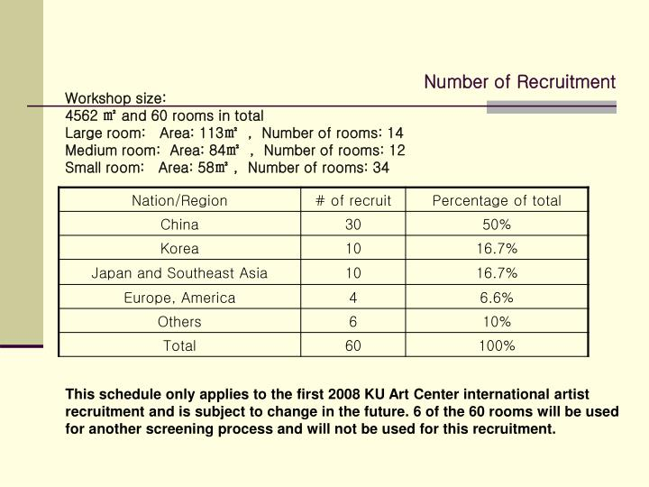 Number of Recruitment