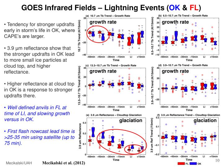 GOES Infrared Fields – Lightning Events (