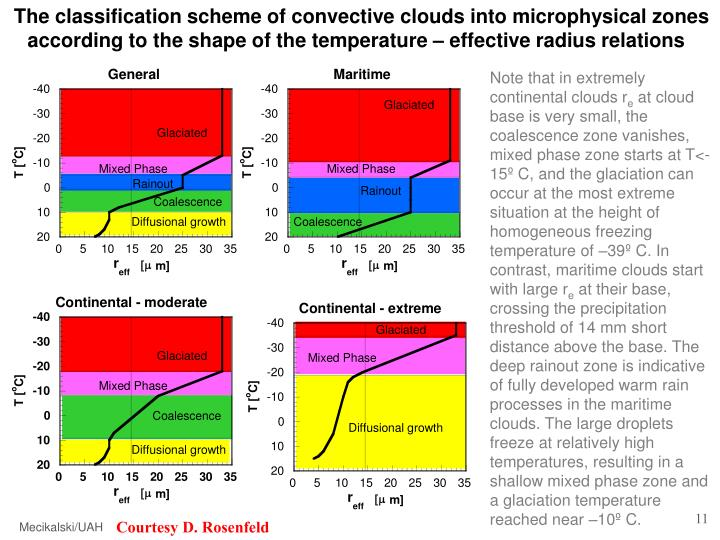 The classification scheme of convective clouds into microphysical zones
