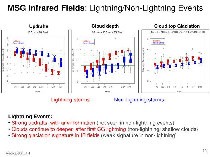 MSG Infrared Fields