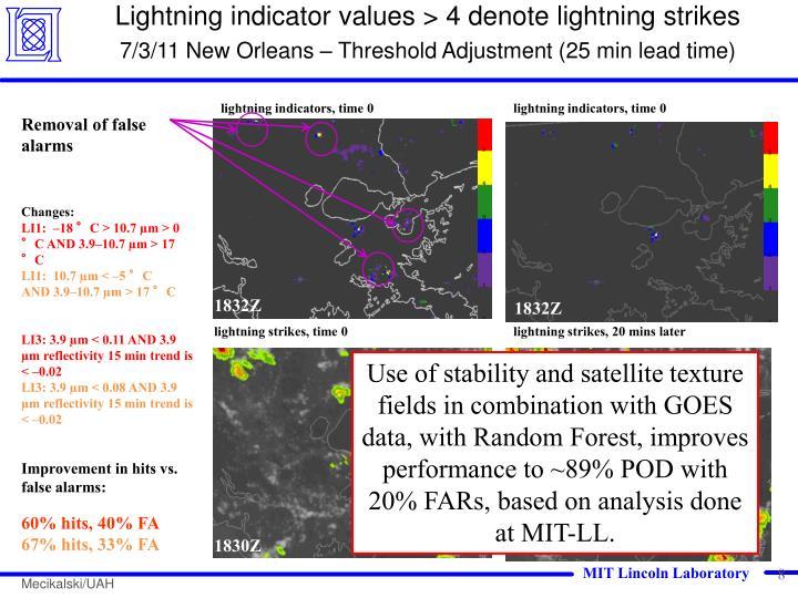 Lightning indicator values > 4 denote lightning strikes