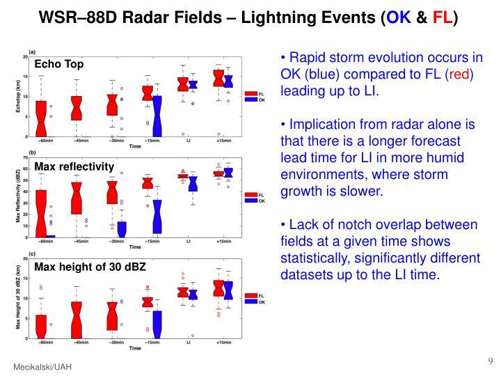 WSR–88D Radar Fields – Lightning Events (