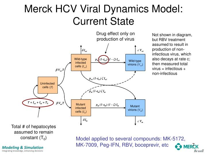 Merck HCV Viral Dynamics Model: