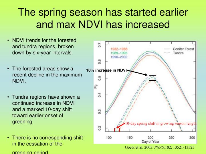 The spring season has started earlier and max NDVI has increased