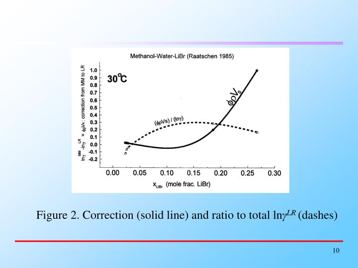 Figure 2. Correction (solid line) and ratio to total ln