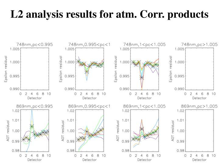 L2 analysis results for atm. Corr. products