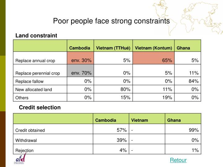 Poor people face strong constraints
