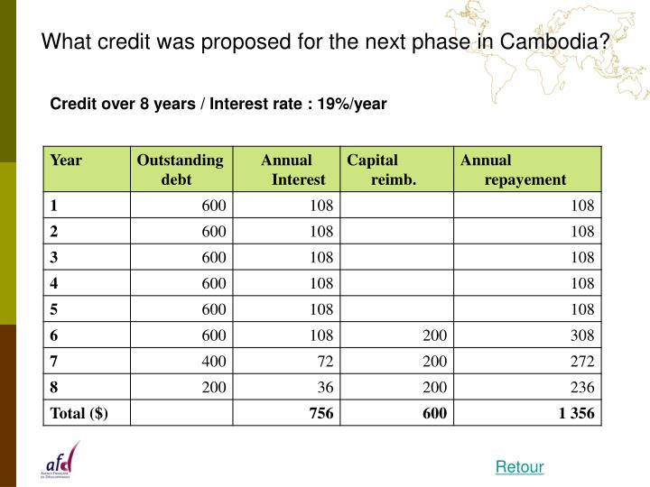 What credit was proposed for the next phase in Cambodia?