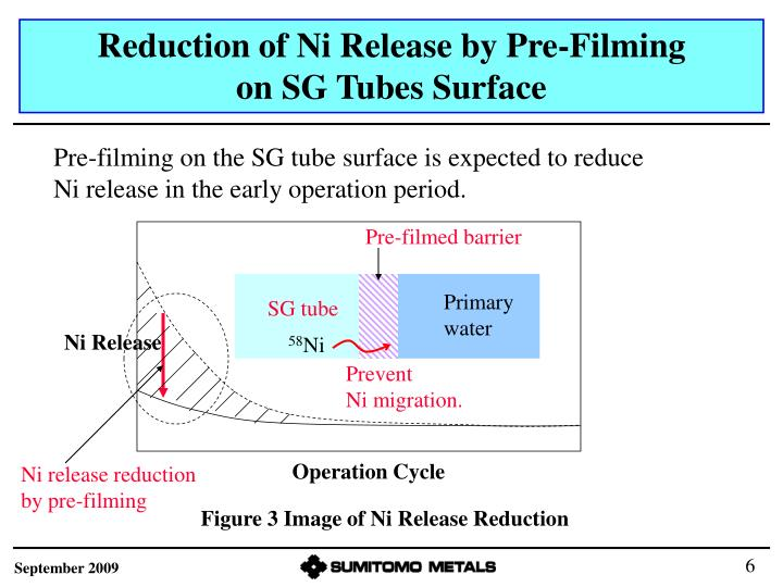 Reduction of Ni Release by Pre-Filming