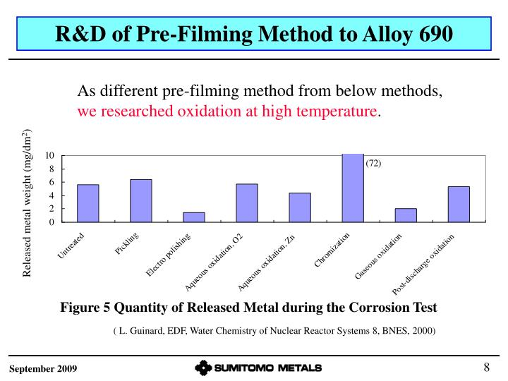 R&D of Pre-Filming Method to Alloy 690