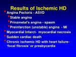 results of ischemic hd