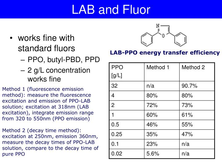 LAB and Fluor