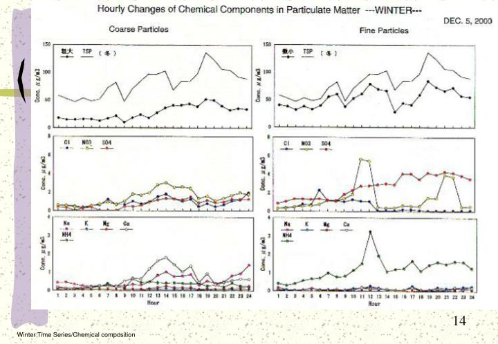 Winter Time Series/Chemical composition