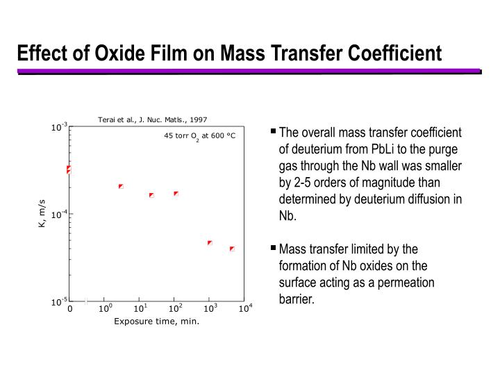 Effect of Oxide Film on Mass Transfer Coefficient