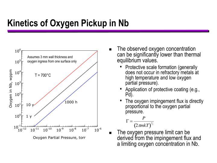 Kinetics of Oxygen Pickup in Nb