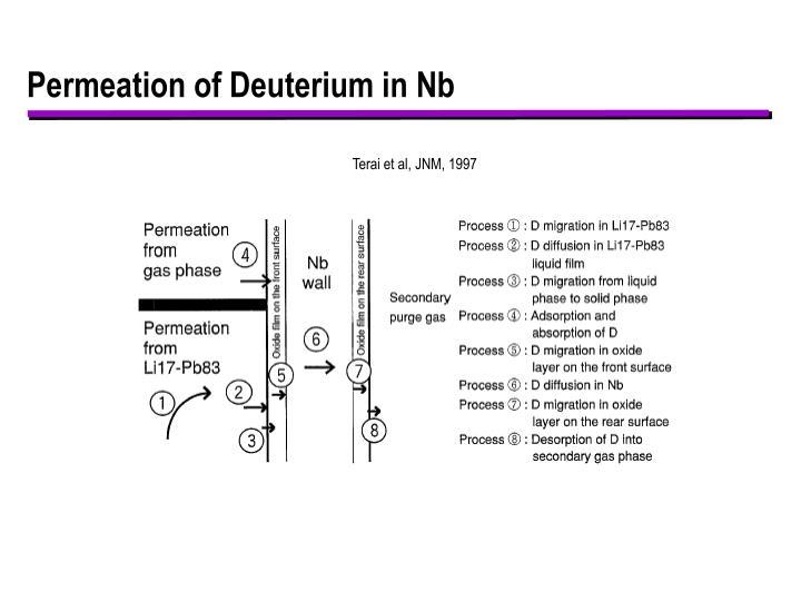 Permeation of Deuterium in Nb
