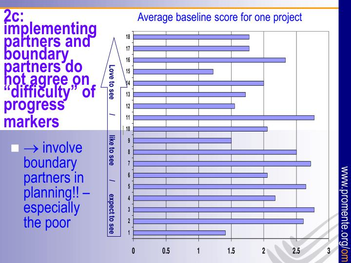 "2c: implementing partners and boundary partners do not agree on ""difficulty"" of progress markers"