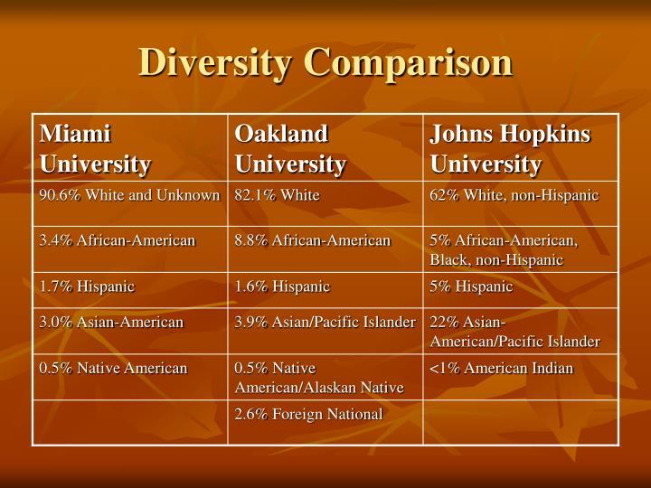 Diversity Comparison
