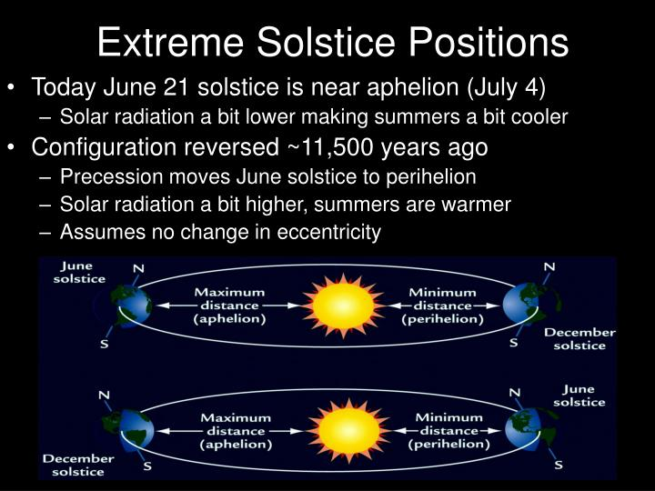 Extreme Solstice Positions