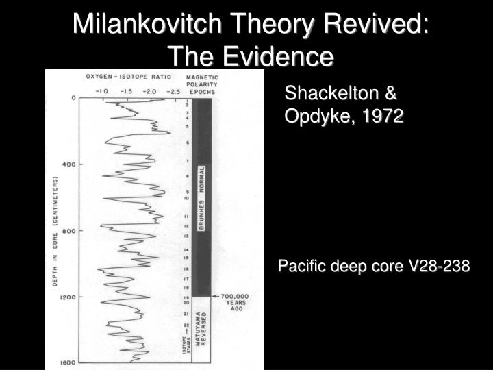 Milankovitch Theory Revived: The Evidence