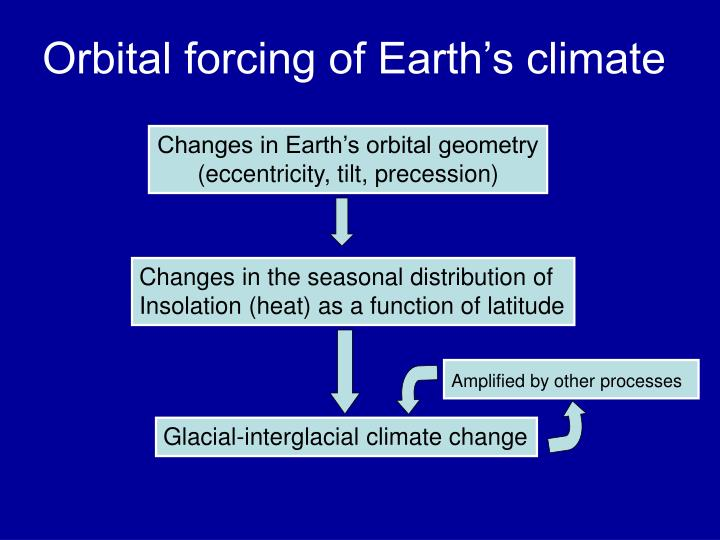 Orbital forcing of earth s climate